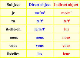 Possessive Pronouns In French Chart Here Is A Chart For Indirect Pronouns In French It Has The