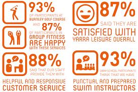 Satisfaction Survey Report 2018 Customer Satisfaction Survey Results Yarra Leisure