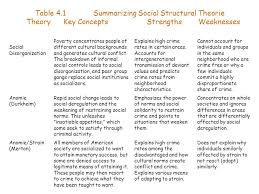 chapter four social structural theories ppt  table 4 1 summarizing social structural theorie