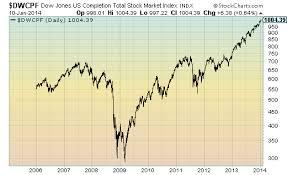 Dow Jones U S Completion Total Stock Market Index