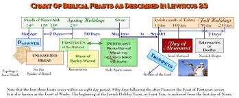 Jewish Holiday Chart The Seven Feasts Of Israel Bible Org Blogs