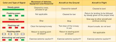 Atc Light Communication Procedures Airport Traffic Area