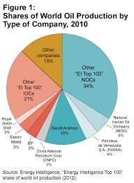 Who Are The World Suppliers Pie Chart Showing World Oil