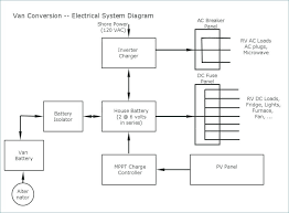 1995 fleetwood southwind rv wiring diagram just another wiring electrical fuse box diagram 1978 southwind wiring diagram library rh 46 desa penago1 com fleetwood rv battery diagram 1995 fleetwood southwind rv wiring