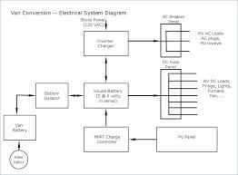 50 amp rv wiring diagram new generator transfer switch wiring 50 amp rv wiring diagram new rv 50 amp wiring diagram inspirational wiring diagram od rv