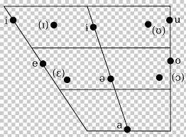Vowel Chart With Audio Vowel Diagram Amharic Ipa Vowel Chart With Audio Consonant