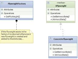 Flyweight Pattern Best Flyweight Design Pattern C CodeProject
