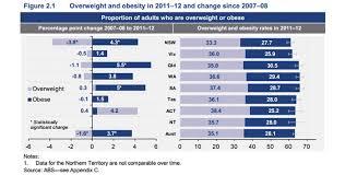 Custom Obesity Chart Abc News Australian Broadcasting