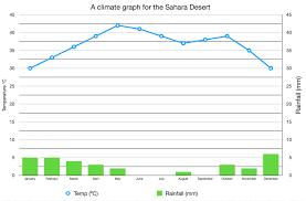 Where Is The Hottest Desert In The World Sahara Desert