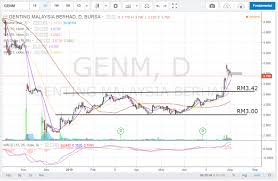 Genting Malaysia Gap Down After Rally Gerald Koh Stock Charts