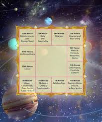 Birth Chart Online Birth Chart Calculator Rasi Chart