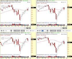Dave Johnsons Chart Signals Spy Qqq Breakout Probability