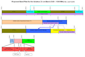 Arrl Uhf Microwave Band Plan Committee Seeks Comments On