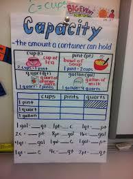 Cd Capacity Chart Capacity Anchor Chart Math Anchor Charts Math Charts
