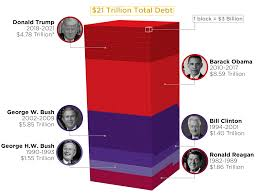 National Deficit Chart By President Visualizing 21 Trillion Of National Debt Which Presidents