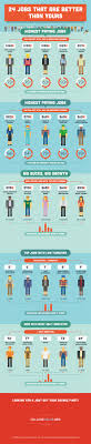 jobs that pay the big bucks infographic courtesy of collegeatlas photo of piggy bank courtesy of shutterstock