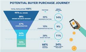 Travel News Reducing Consumers Drop Off From Purchase Journey To