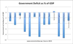 How Important Is The Budget Deficit Economics Help