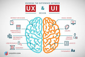 Usability Interaction Design A Full Guide On The Differences Between Ui And Ux Design