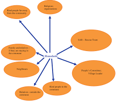 Venn Diagram Techniques Venn Diagram Institutional And Social Network Analysis