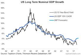 10 Year Bond Chart Bond Yields Are Too Low Seeking Alpha