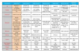 Samsung Tablet Comparison Chart Galaxy Tab Comparison Chart Lamasa Jasonkellyphoto Co