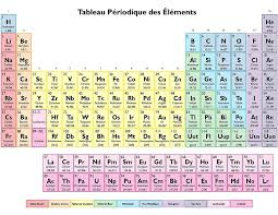 Tableau des Elements - Periodic Table in French by sciencenotes ...