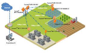 uk proxim wireless distributor siracom proxima uk distributor point to multi point