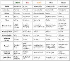 Chinese Medicine 5 Elements Chart Personality And The 5 Elements Which One Are You The