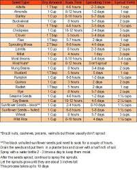 Soak And Sprout Chart How To Sprout Seeds