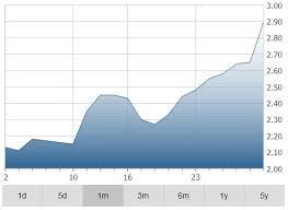 Graphite Bar Chart Mason Graphite Inc Tsxv Llg 2 65 Specialty Mining