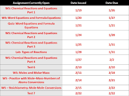 4 assignment curly opendate issueddate due ws chemical reactions