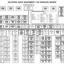 Ca State Gov Organization Chart Q6ngej6yr6lv