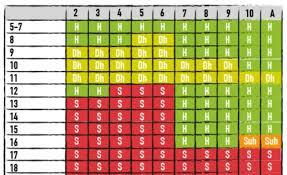 3 To 2 Blackjack Payout Chart Blackjack Online Bookies Uk