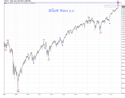 Djia Weekly Chart 2009 2017 Review Time To Get Into The