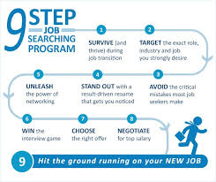 How To Find A Job | Job Search Coaching