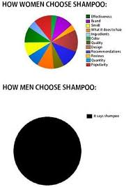 Funny Graph Of How Men And Women Choose Shampoo The Only