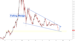 Falling Wedge Chart Pattern Bitcoin Falling Wedge Pattern For Bitfinex Btcusd By