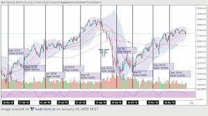 Free Currency Futures Charts Introducing Continuous Futures Charts Fyers Free
