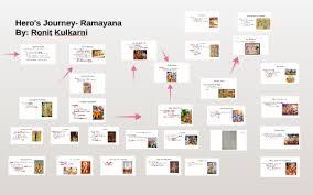 Heros Journey Ramayana By Ronit Kulkarni On Prezi