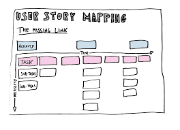 Ux User Story Template How To Prepare For User Story Mapping Session Tips And Tricks