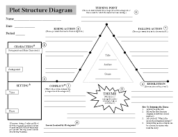 Story Plot Chart Worksheet Plot Diagram Worksheet Template New Photoshots Heros Journey