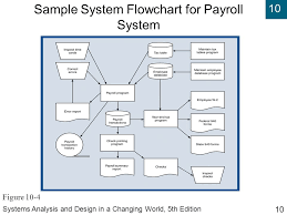 Flow Charts In System Analysis And Design Systems Analysis And Design In A Changing World Fifth