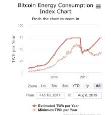 Burning huge amounts of electricity isn't incidental to bitcoin: Is Bitcoin Mining Consuming Too Much Energy To Be Sustainable In The Future Let S Say In 20 Years From Now Quora
