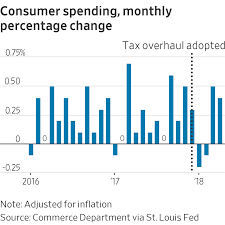 Are The Tax Cuts Working What To Watch In 12 Charts Wsj