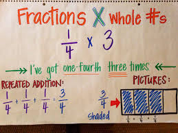 Multiplying Fractions By Whole Numbers Anchor Chart Multiplying Fractions By Whole Numbers Anchor Chart Picture