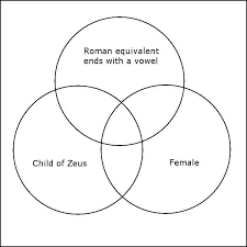 Genesis 1 And 2 Venn Diagram Greek Mythology Venn Diagram Quiz