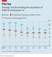 Western Union Transfer Fees Chart 2018 Fintech Takes Aim At The Steep Cost Of International Money