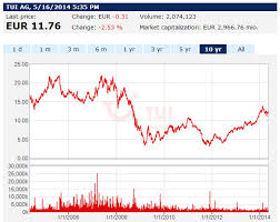 Tui Chart Tui Growth 2014 Real Optimism Or Reality Fluff