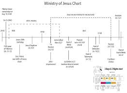 Jesus Life Timeline Chart Timeline Jesus Ministry Things That Make You Love And Hate